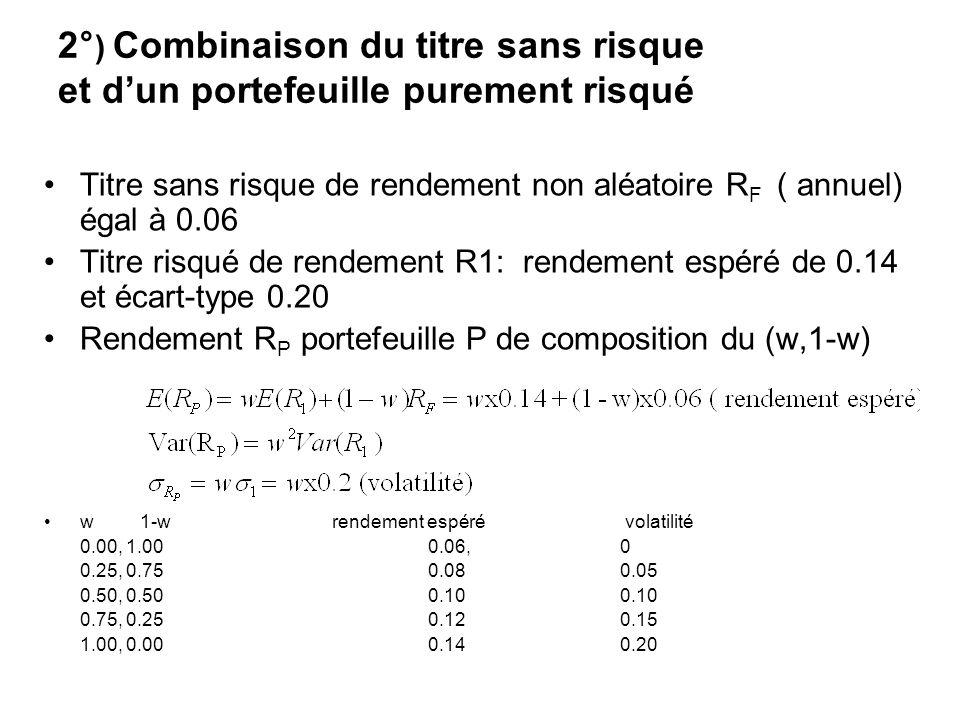 Niveau de rendement espéré visé On veut 0.11 de rendement espéré 0.11= 0.14w+(1-w)0.06 =0.06+(0.14-0.06)w =0.06+0.08w Soit w= 0.05/0.08=0.625 ( w=62,5%) Lécart-type correspondant est alors égal à: 0.625.0.20=0.125