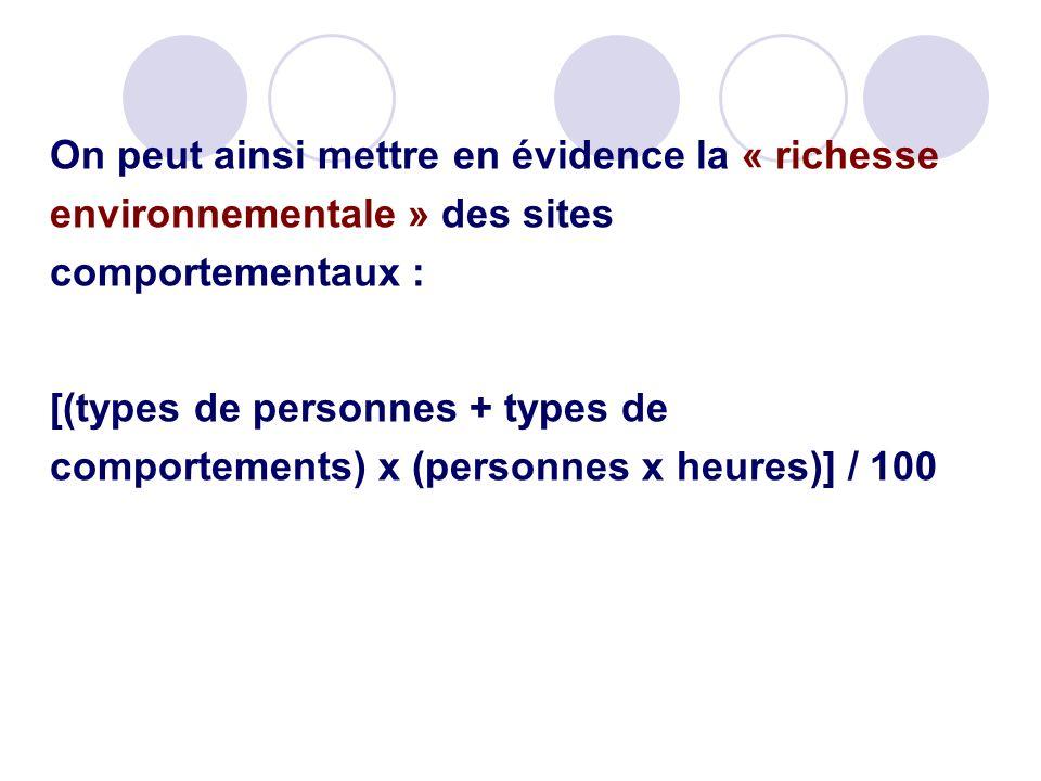 On peut ainsi mettre en évidence la « richesse environnementale » des sites comportementaux : [(types de personnes + types de comportements) x (person