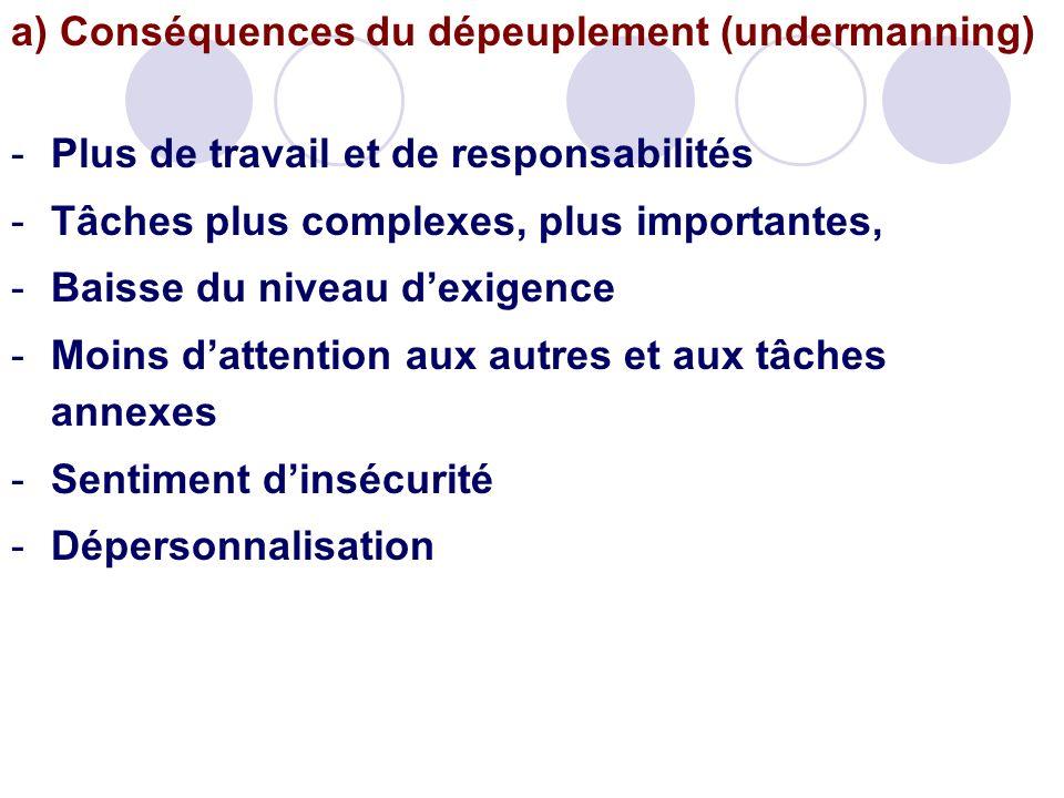 a) Conséquences du dépeuplement (undermanning) -Plus de travail et de responsabilités -Tâches plus complexes, plus importantes, -Baisse du niveau dexi