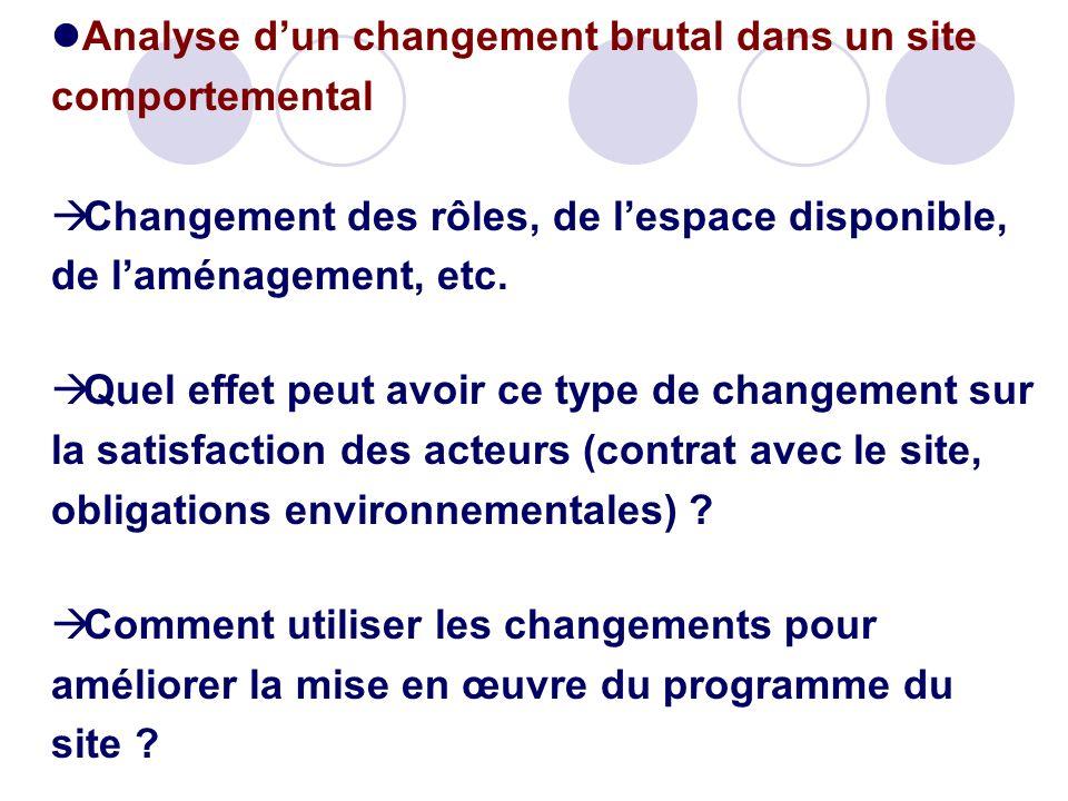 Analyse dun changement brutal dans un site comportemental Changement des rôles, de lespace disponible, de laménagement, etc. Quel effet peut avoir ce