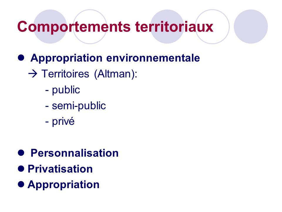 Comportements territoriaux Appropriation environnementale Territoires (Altman): - public - semi-public - privé Personnalisation Privatisation Appropri