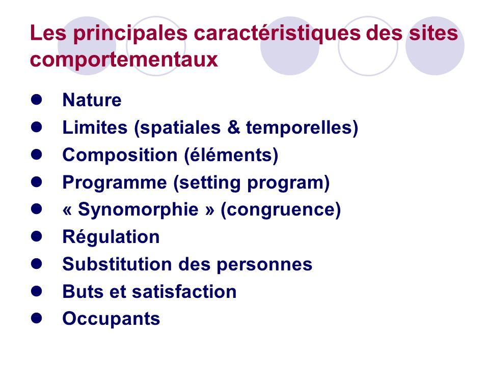 Les principales caractéristiques des sites comportementaux Nature Limites (spatiales & temporelles) Composition (éléments) Programme (setting program)