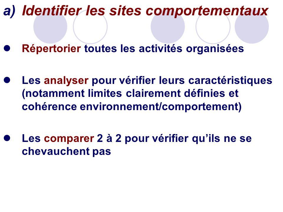 a)Identifier les sites comportementaux Répertorier toutes les activités organisées Les analyser pour vérifier leurs caractéristiques (notamment limite
