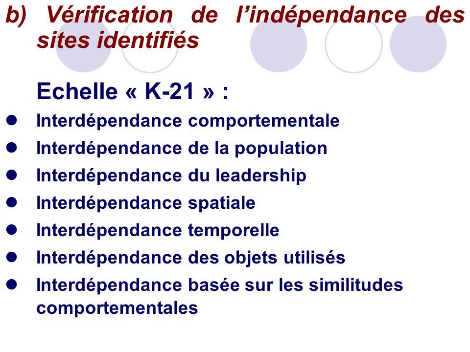 b) Vérification de lindépendance des sites identifiés Echelle « K-21 » : Interdépendance comportementale Interdépendance de la population Interdépenda