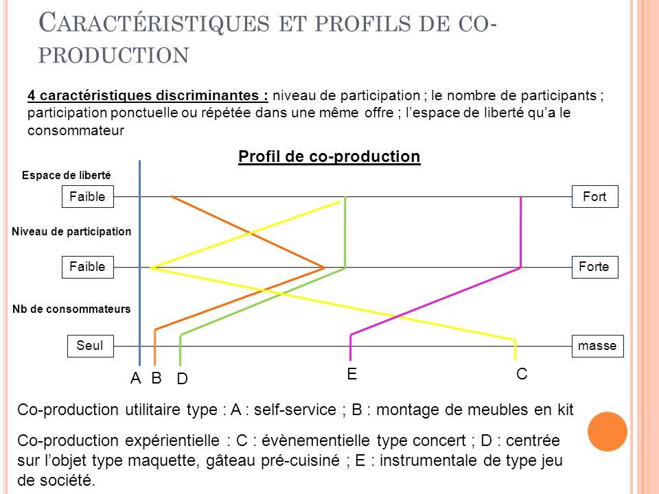C ARACTÉRISTIQUES ET PROFILS DE CO - PRODUCTION 4 caractéristiques discriminantes : niveau de participation ; le nombre de participants ; participatio