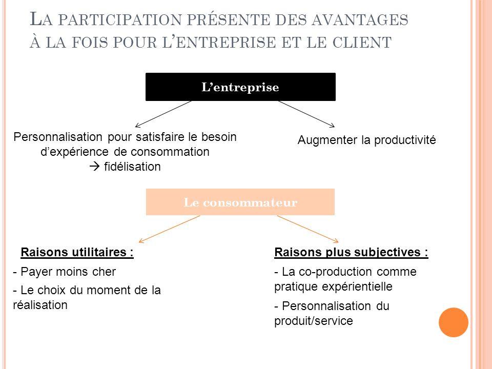 L A PARTICIPATION PRÉSENTE DES AVANTAGES À LA FOIS POUR L ENTREPRISE ET LE CLIENT Lentreprise Augmenter la productivité Personnalisation pour satisfai