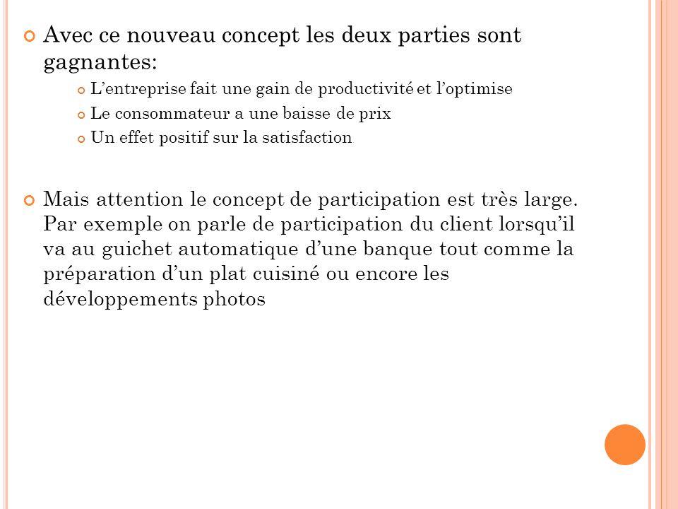 P RÉSENTATION DE LA P ARTICIPATION ET DU CONCEPT DE C O -P RODUCTION