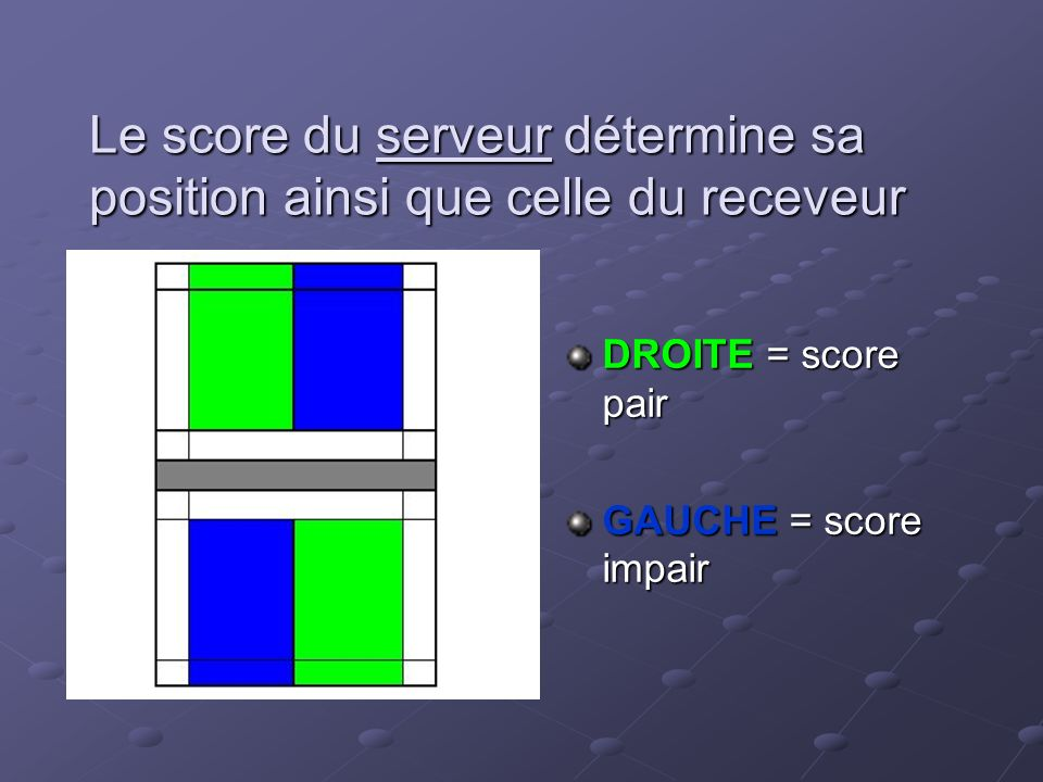 Le score du serveur détermine sa position ainsi que celle du receveur DROITE = score pair GAUCHE = score impair
