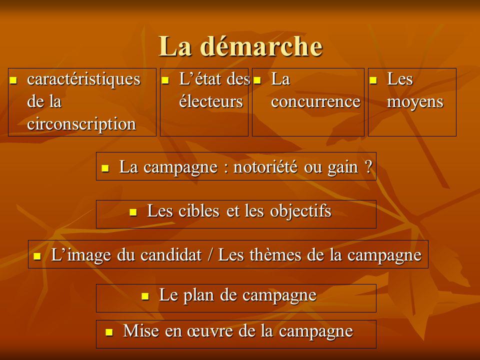 La démarche caractéristiques de la circonscription caractéristiques de la circonscription Létat des électeurs Létat des électeurs La concurrence La co