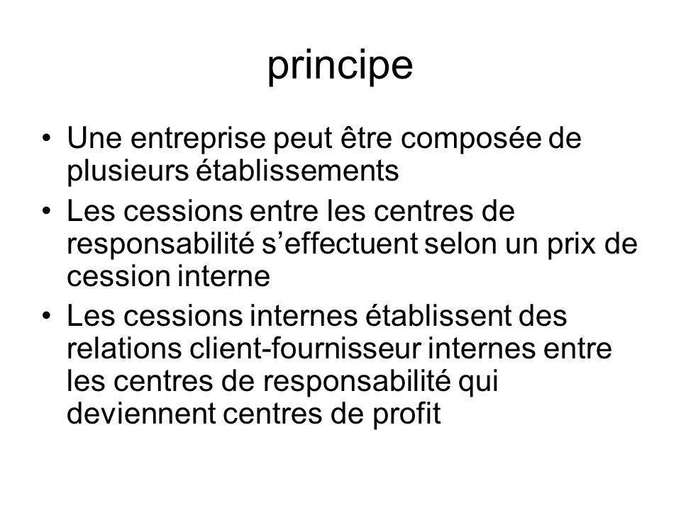 principe Une entreprise peut être composée de plusieurs établissements Les cessions entre les centres de responsabilité seffectuent selon un prix de c
