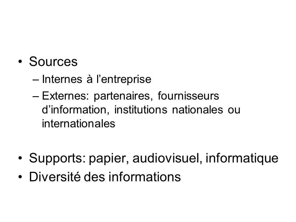 Sources –Internes à lentreprise –Externes: partenaires, fournisseurs dinformation, institutions nationales ou internationales Supports: papier, audiov
