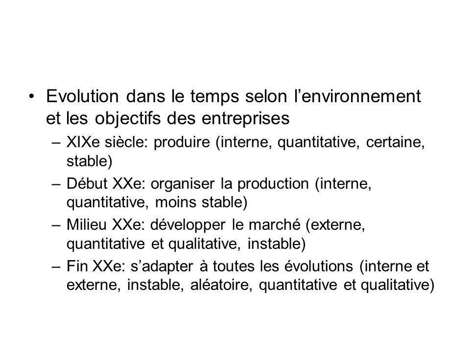Evolution dans le temps selon lenvironnement et les objectifs des entreprises –XIXe siècle: produire (interne, quantitative, certaine, stable) –Début
