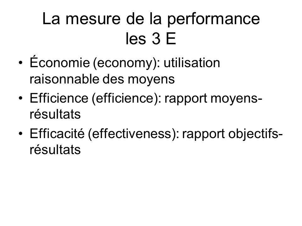 La mesure de la performance les 3 E Économie (economy): utilisation raisonnable des moyens Efficience (efficience): rapport moyens- résultats Efficaci