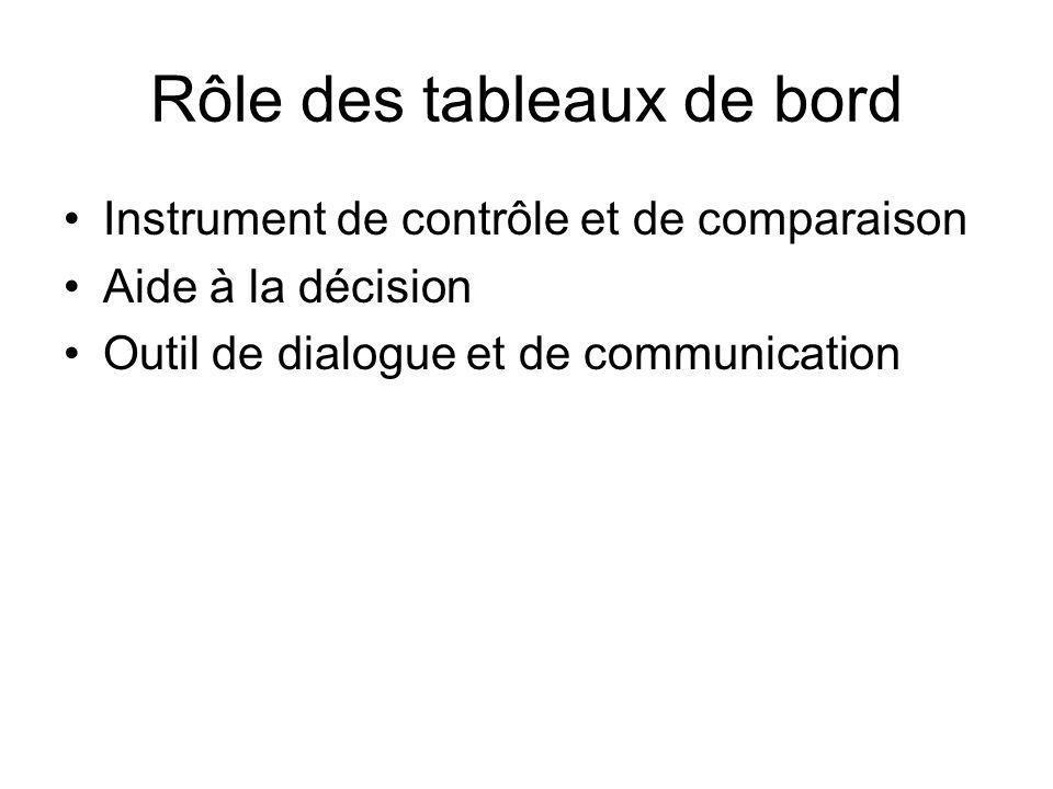 Rôle des tableaux de bord Instrument de contrôle et de comparaison Aide à la décision Outil de dialogue et de communication
