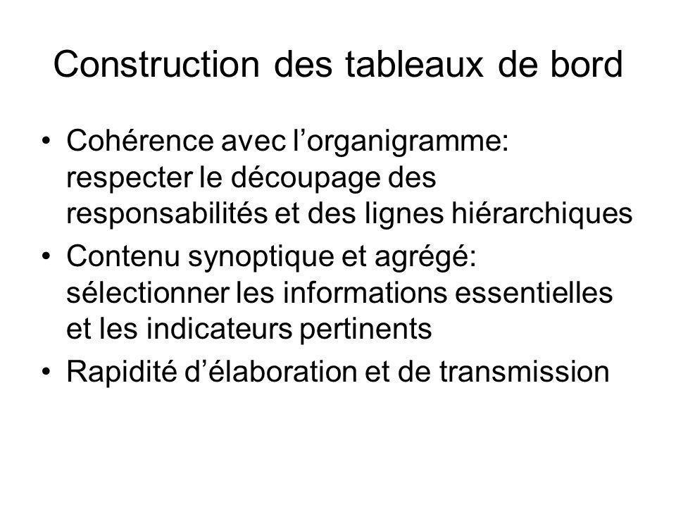 Construction des tableaux de bord Cohérence avec lorganigramme: respecter le découpage des responsabilités et des lignes hiérarchiques Contenu synopti