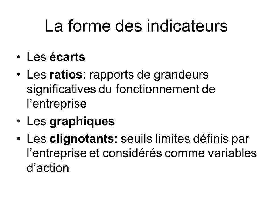 La forme des indicateurs Les écarts Les ratios: rapports de grandeurs significatives du fonctionnement de lentreprise Les graphiques Les clignotants: