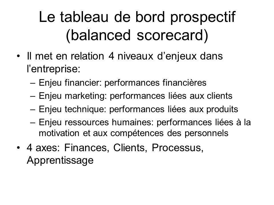 Le tableau de bord prospectif (balanced scorecard) Il met en relation 4 niveaux denjeux dans lentreprise: –Enjeu financier: performances financières –