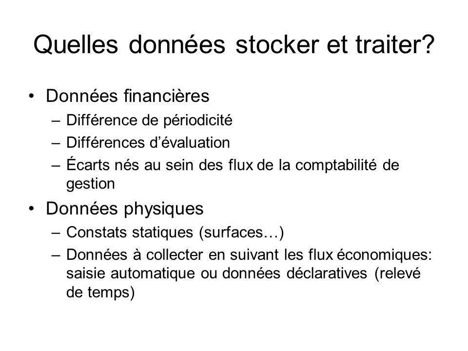 Quelles données stocker et traiter? Données financières –Différence de périodicité –Différences dévaluation –Écarts nés au sein des flux de la comptab