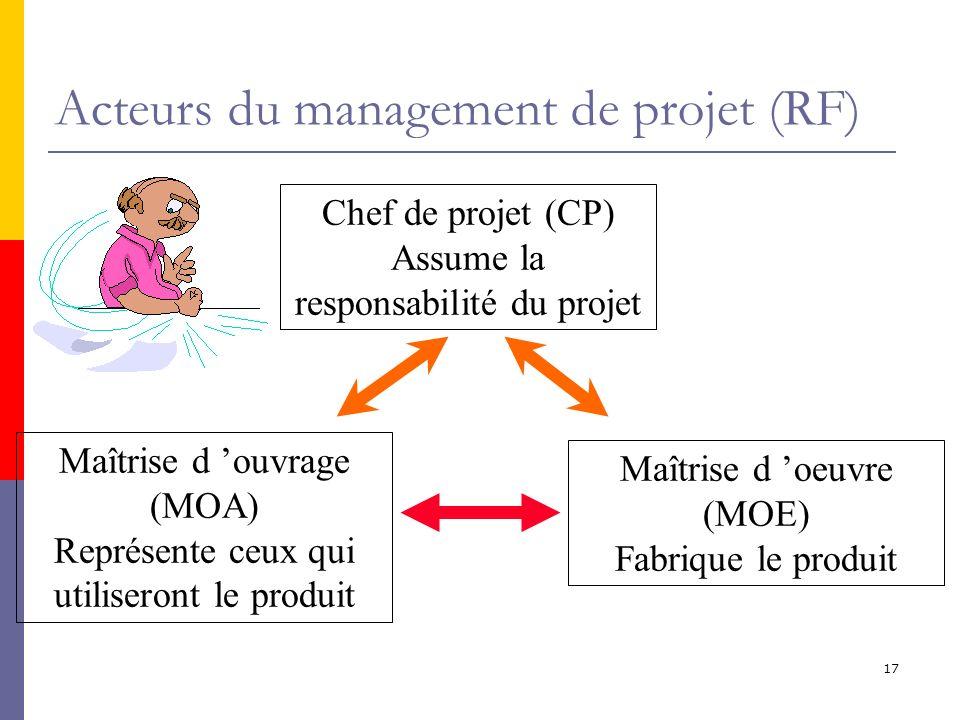 17 Acteurs du management de projet (RF) Chef de projet (CP) Assume la responsabilité du projet Maîtrise d ouvrage (MOA) Représente ceux qui utiliseron