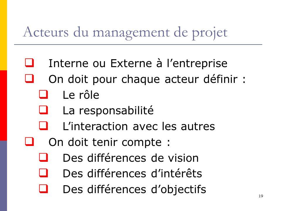 19 Acteurs du management de projet Interne ou Externe à lentreprise On doit pour chaque acteur définir : Le rôle La responsabilité Linteraction avec l