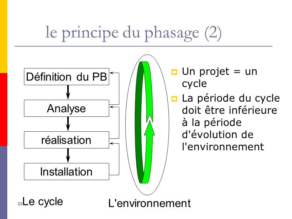 22 le principe du phasage (2) Un projet = un cycle La période du cycle doit être inférieure à la période d'évolution de l'environnement Définition du