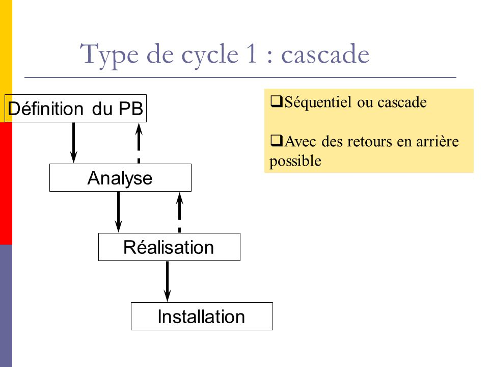 Définition du PB Analyse Réalisation Installation Séquentiel ou cascade Avec des retours en arrière possible Type de cycle 1 : cascade