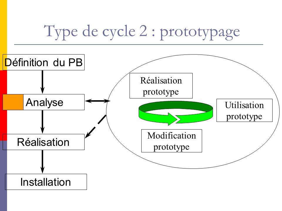 Définition du PB Analyse Réalisation Installation Réalisation prototype Utilisation prototype Modification prototype Type de cycle 2 : prototypage