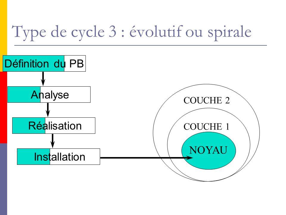 Définition du PB Analyse Réalisation Installation NOYAU COUCHE 1 COUCHE 2 Type de cycle 3 : évolutif ou spirale
