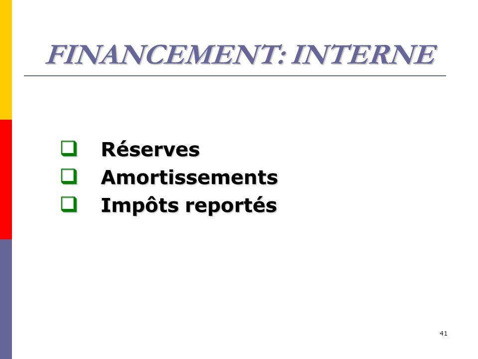41 FINANCEMENT: INTERNE Réserves Réserves Amortissements Amortissements Impôts reportés Impôts reportés