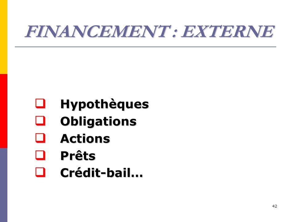 42 Hypothèques Hypothèques Obligations Obligations Actions Actions Prêts Prêts Crédit-bail… Crédit-bail… FINANCEMENT : EXTERNE