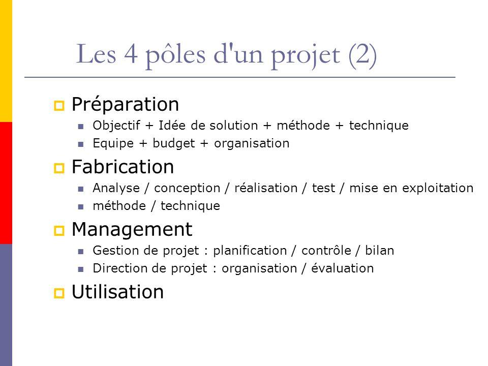 Les 4 pôles d'un projet (2) Préparation Objectif + Idée de solution + méthode + technique Equipe + budget + organisation Fabrication Analyse / concept