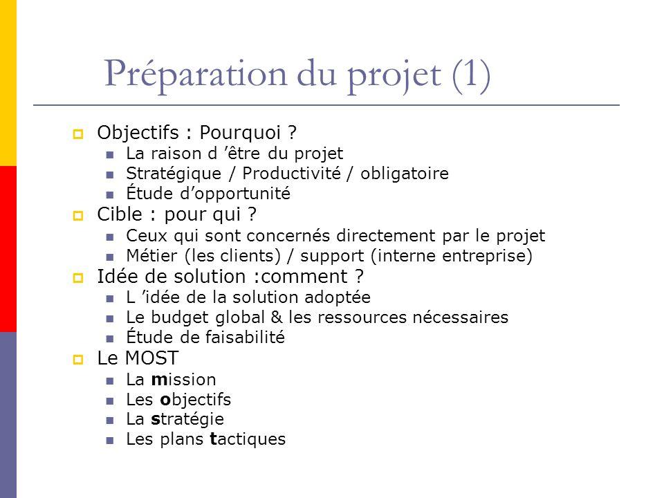 Objectifs : Pourquoi ? La raison d être du projet Stratégique / Productivité / obligatoire Étude dopportunité Cible : pour qui ? Ceux qui sont concern