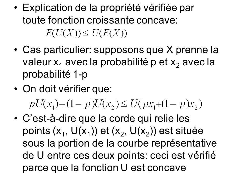 Explication de la propriété vérifiée par toute fonction croissante concave: Cas particulier: supposons que X prenne la valeur x 1 avec la probabilité