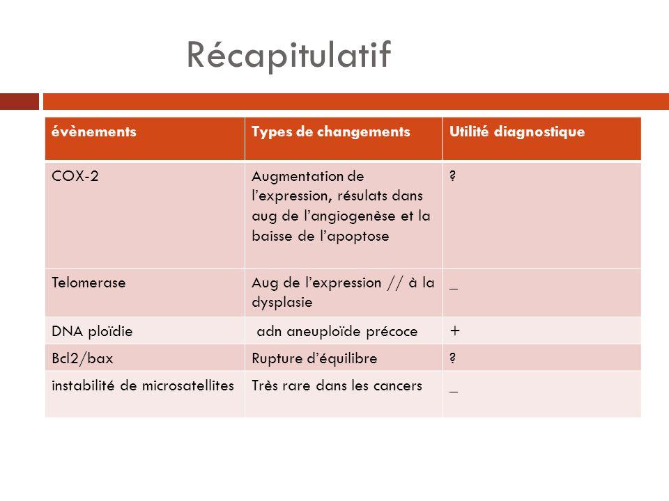 Récapitulatif évènementsTypes de changementsUtilité diagnostique COX-2Augmentation de lexpression, résulats dans aug de langiogenèse et la baisse de l