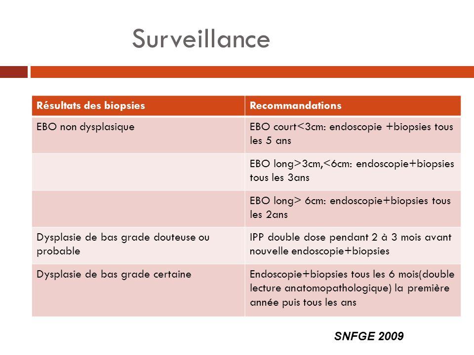 Surveillance Résultats des biopsiesRecommandations EBO non dysplasiqueEBO court<3cm: endoscopie +biopsies tous les 5 ans EBO long>3cm,<6cm: endoscopie