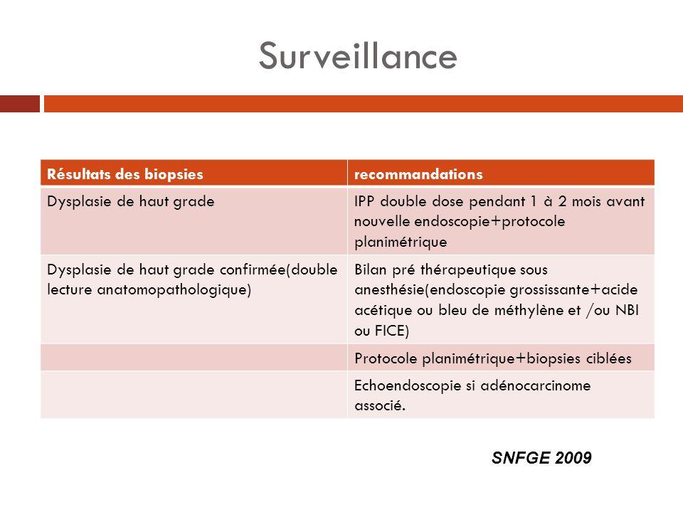 Surveillance Résultats des biopsiesrecommandations Dysplasie de haut gradeIPP double dose pendant 1 à 2 mois avant nouvelle endoscopie+protocole plani
