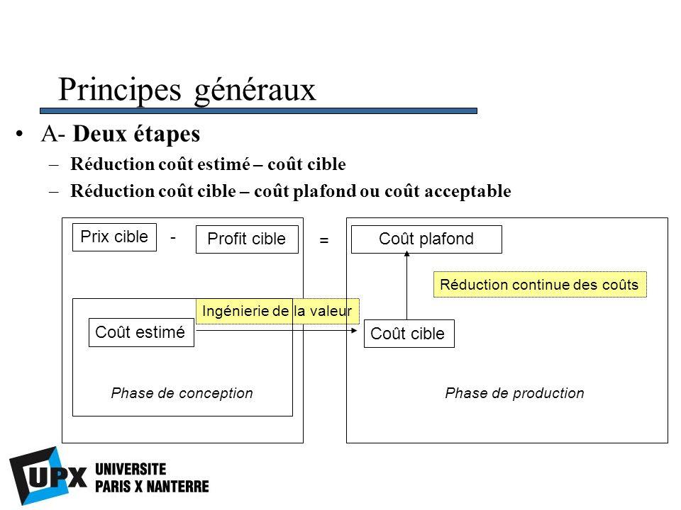 Principes généraux A- Deux étapes –Réduction coût estimé – coût cible –Réduction coût cible – coût plafond ou coût acceptable Prix cible Profit cible