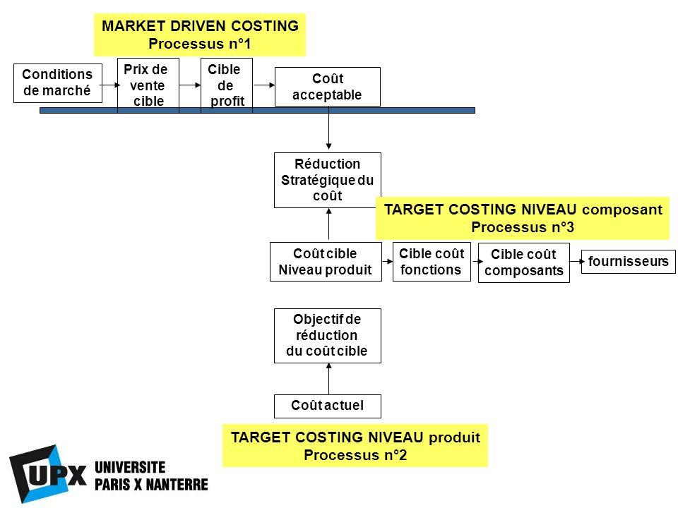 Conditions de marché Prix de vente cible Cible de profit MARKET DRIVEN COSTING Processus n°1 Coût acceptable Coût actuel Objectif de réduction du coût
