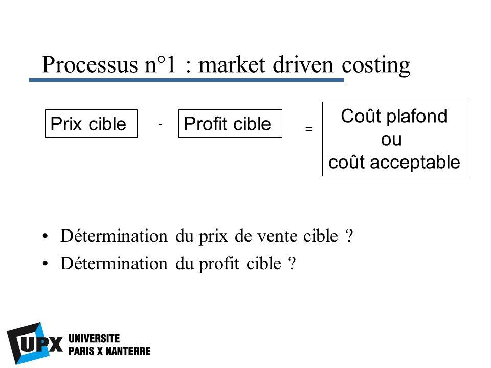 Processus n°1 : market driven costing Détermination du prix de vente cible ? Détermination du profit cible ? Prix cible Profit cible - = Coût plafond
