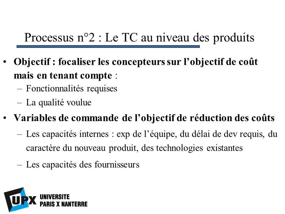 Processus n°2 : Le TC au niveau des produits Objectif : focaliser les concepteurs sur lobjectif de coût mais en tenant compte : –Fonctionnalités requi