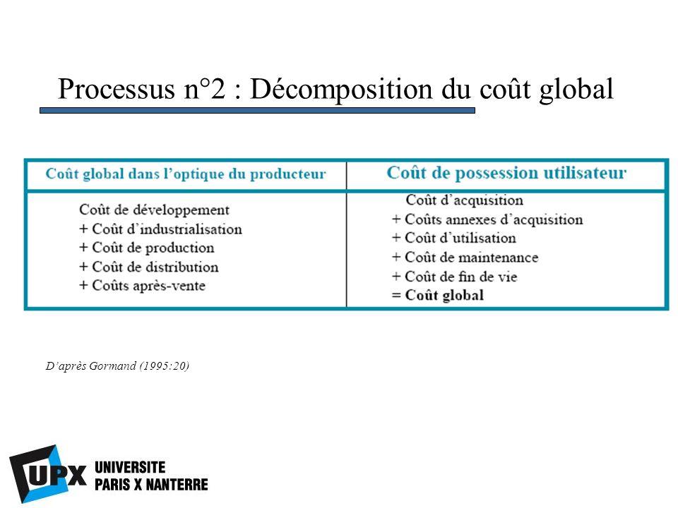 Processus n°2 : Décomposition du coût global Daprès Gormand (1995:20)