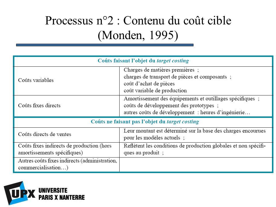 Processus n°2 : Contenu du coût cible (Monden, 1995)