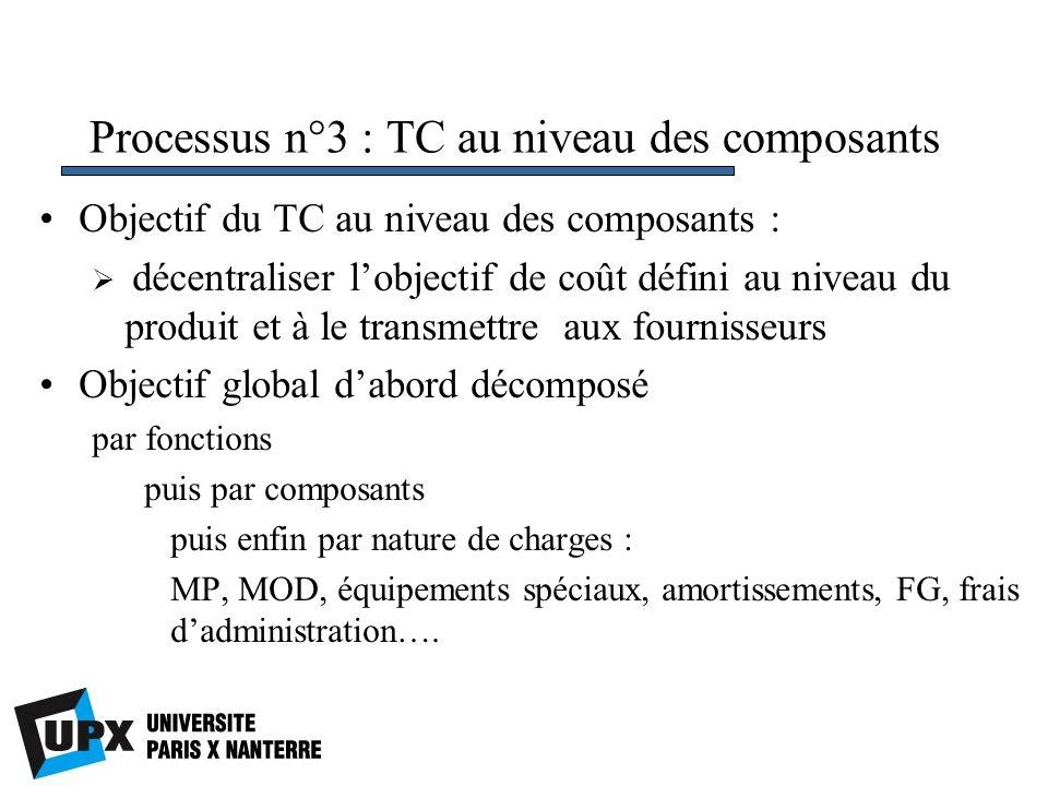 Processus n°3 : TC au niveau des composants Objectif du TC au niveau des composants : décentraliser lobjectif de coût défini au niveau du produit et à