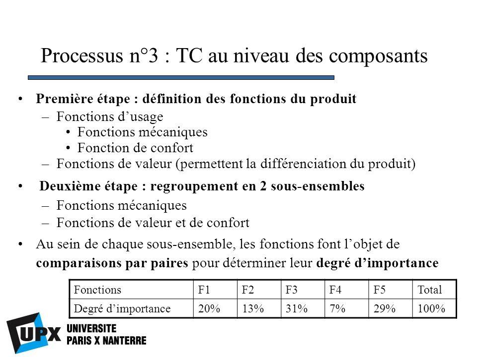 Processus n°3 : TC au niveau des composants Première étape : définition des fonctions du produit –Fonctions dusage Fonctions mécaniques Fonction de confort –Fonctions de valeur (permettent la différenciation du produit) Deuxième étape : regroupement en 2 sous-ensembles –Fonctions mécaniques –Fonctions de valeur et de confort Au sein de chaque sous-ensemble, les fonctions font lobjet de comparaisons par paires pour déterminer leur degré dimportance FonctionsF1F2F3F4F5Total Degré dimportance20%13%31%7%29%100%