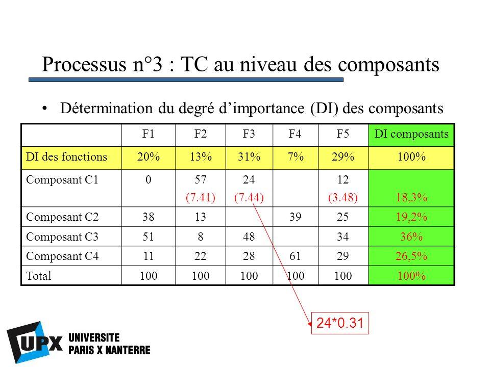 Processus n°3 : TC au niveau des composants Détermination du degré dimportance (DI) des composants F1F2F3F4F5DI composants DI des fonctions20%13%31%7%29%100% Composant C1057 (7.41) 24 (7.44) 12 (3.48)18,3% Composant C23813392519,2% Composant C3518483436% Composant C4112228612926,5% Total100 100% 24*0.31