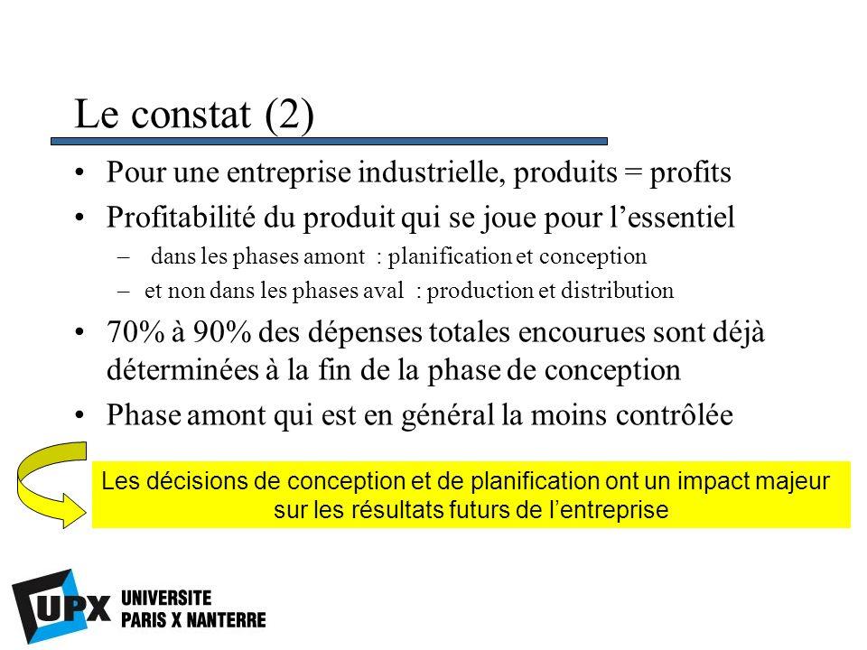 Le constat (2) Pour une entreprise industrielle, produits = profits Profitabilité du produit qui se joue pour lessentiel – dans les phases amont : pla