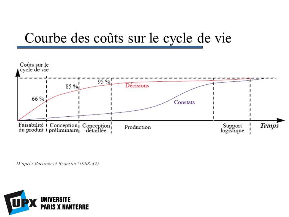 Courbe des coûts sur le cycle de vie Daprès Berliner et Brimson (1988:32)