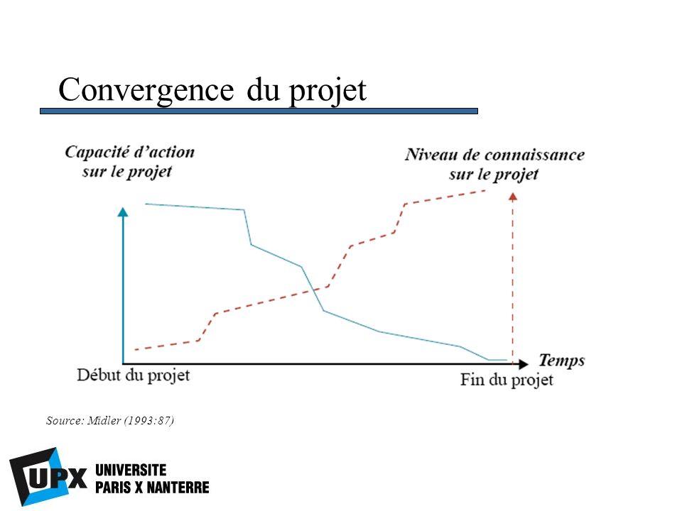 Convergence du projet Source: Midler (1993:87)