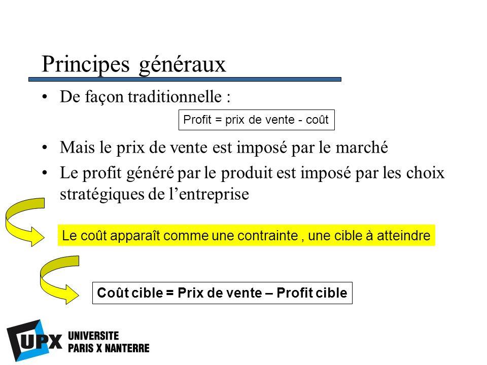 Principes généraux De façon traditionnelle : Mais le prix de vente est imposé par le marché Le profit généré par le produit est imposé par les choix s