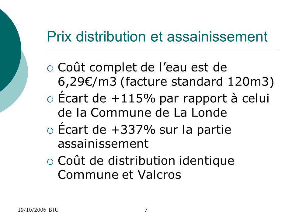 19/10/2006 BTU8 Causes exogènes de lécart de prix Prélèvement des 3 parties prenantes du contrat (~49% des charges dexploit.) * Aménageur 17k (remboursement de linvestissement initial de la station) * Utilisateur 16k (surtaxe de provisions pour travaux de renouvellement) * Fermier 33k (marge bénéficière de 17%) Montants 2005 Taux de TVA différentiel privé-public de 14,1% (19,6%-5,5%)
